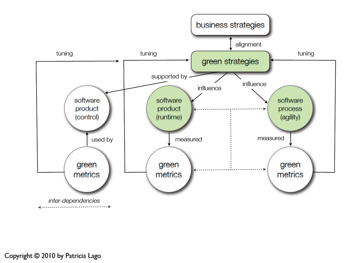 A visualization of how a green strategy can influence the software development process.